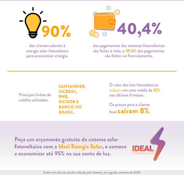 infografico-brasil-energia-solar-2019