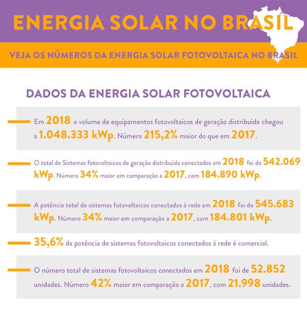 infografico-brasil-energia-solar