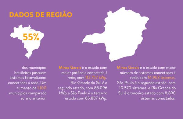 infografico-brasil-numeros-energia-solar