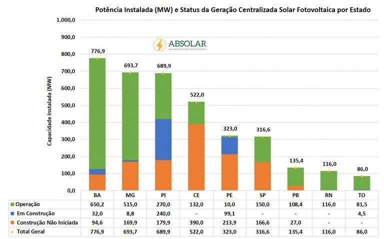 energia solar estados brasil