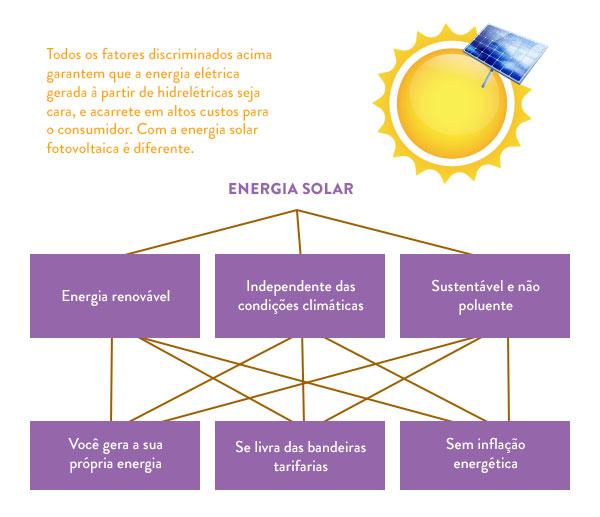 energia-solar-no-brasil-vale-a-pena-03