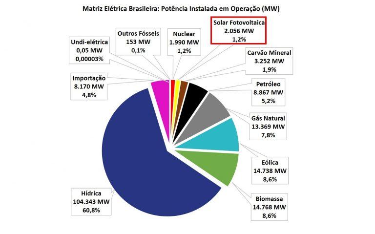 energia solar ranking brasil
